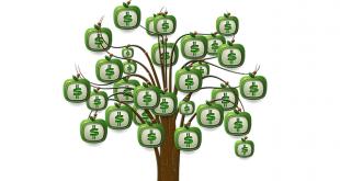 Финансовые показатели бизнес-плана