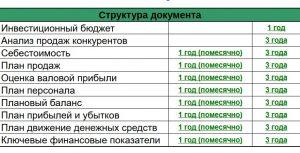 Финансовая модель бизнес-плана в Excel